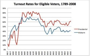 Midterm Election Turnout